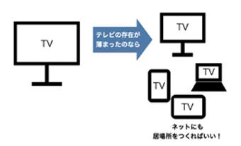 【動画元年2014】その1)動画元年は、テレビ局が牽引する。そこにはテレビと視聴者の新しい関係がある。