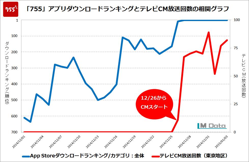 ホリエモン出資のアプリ「755」、テレビCM開始翌日にいきなりランキング1位!