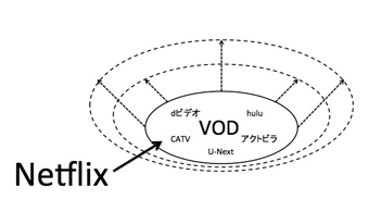 【VODはキャズムを越えたか】その9)Netflixそのものより、「Netflix効果」が多方面に出てくる。