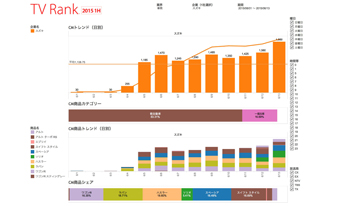 【TV Rank】夏のボーナスとTVCM