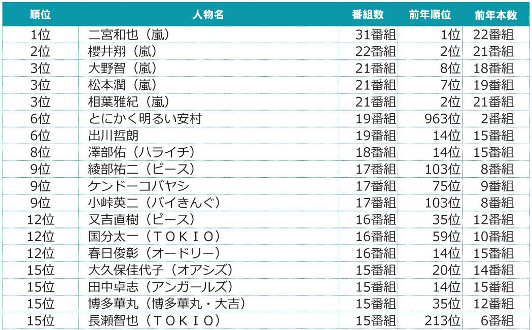 2015年~2016年 年末年始テレビ番組出演者ランキング