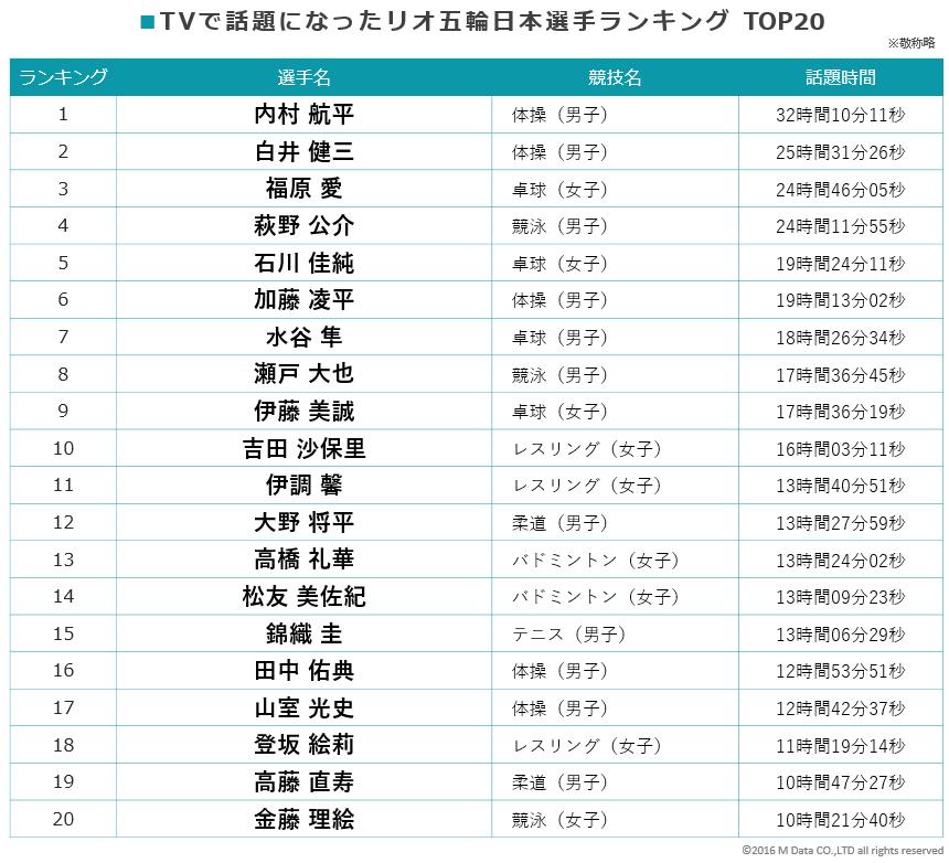 TVで話題になったリオ五輪日本選手ランキングTOP20