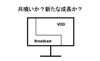 【VODはキャズムを越えたか】その3)テレビで視聴できるかどうか?それがテレビにとってプラスかどうか?