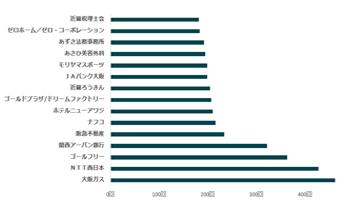 関東では「栄光ゼミナール」だけど、関西では「ゴールフリー」・・・これって???