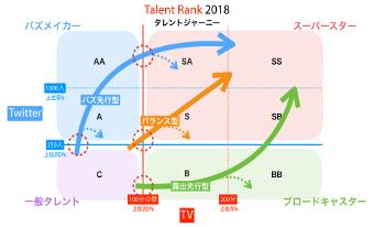 【Talent Rank 2018】最強タレントを探せ! タレントポジショニングで見る旬なタレント、伸びるタレント